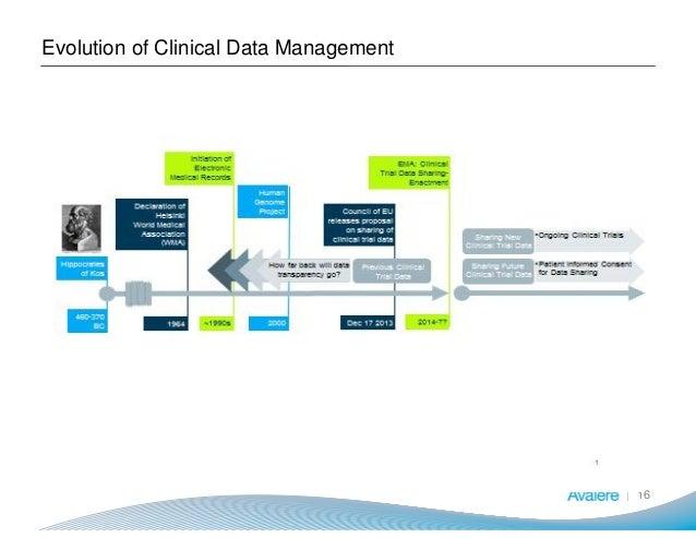 Evolution of Clinical Data Management 16