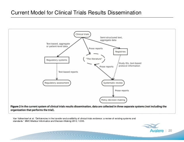 """Current Model for Clinical Trials Results Dissemination 20 Van Valkenhoef et al. """"Deficiencies in the transfer and availib..."""