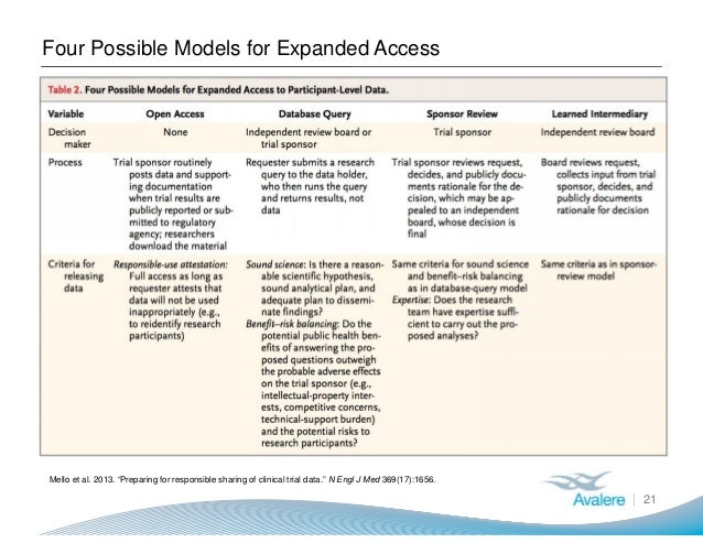 """Four Possible Models for Expanded Access 21 Mello et al. 2013. """"Preparing for responsible sharing of clinical trial data.""""..."""