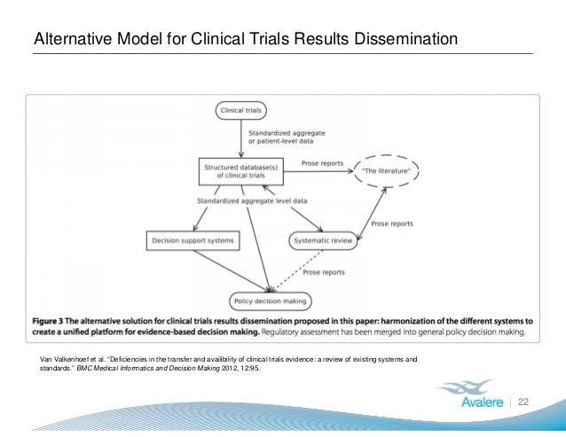 "Alternative Model for Clinical Trials Results Dissemination 22 Van Valkenhoef et al. ""Deficiencies in the transfer and ava..."