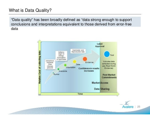 """What is Data Quality? 25 """"Data quality"""" has been broadly defined as """"data strong enough to support conclusions and interpr..."""