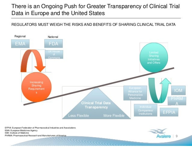 Clinical Trial Data Transparency Less Flexible More Flexible Clinical Trial Data Transparency Less Flexible More Flexible ...
