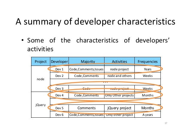 a study of the characteristics of developers activities in github