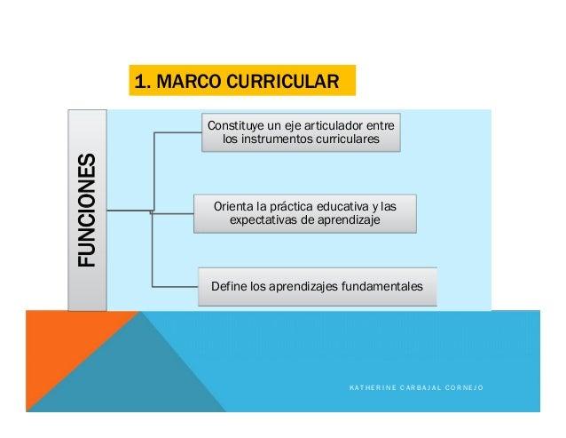 1. MARCO CURRICULARFUNCIONES Constituye un eje articulador entre los instrumentos curriculares Orienta la práctica educati...
