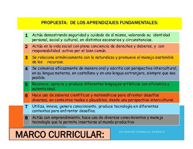 PROPUESTA: DE LOS APRENDIZAJES FUNDAMENTALES: MARCO CURRICULAR: 1 Actúa demostrando seguridad y cuidado de sí mismo, valor...