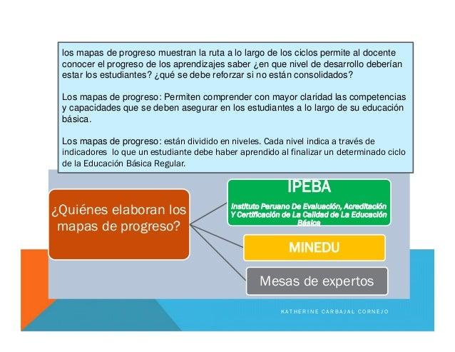 ¿Quiénes elaboran los mapas de progreso? IPEBA Instituto Peruano De Evaluación, Acreditación Y Certificación de La Calidad...