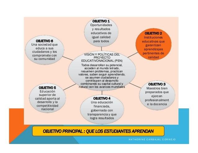 VISIÓN Y POLÍTICAS DEL PROYECTO EDUCATIVONACIONAL (PEN) Todos desarrollan su potencial, acceden al mundo letrado, resuelve...
