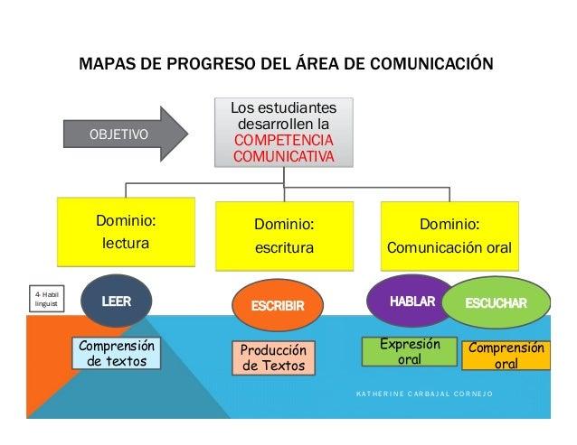 MAPAS DE PROGRESO DEL ÁREA DE COMUNICACIÓN Los estudiantes desarrollen la COMPETENCIA COMUNICATIVA Dominio: lectura Domini...