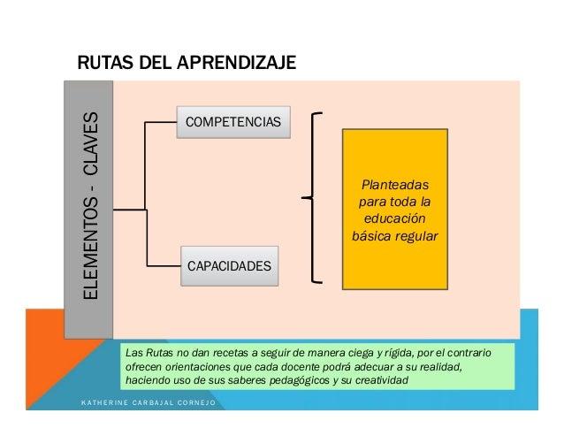 RUTAS DEL APRENDIZAJE ELEMENTOS-CLAVES COMPETENCIAS CAPACIDADES Planteadas para toda la educación básica regular Las Rutas...