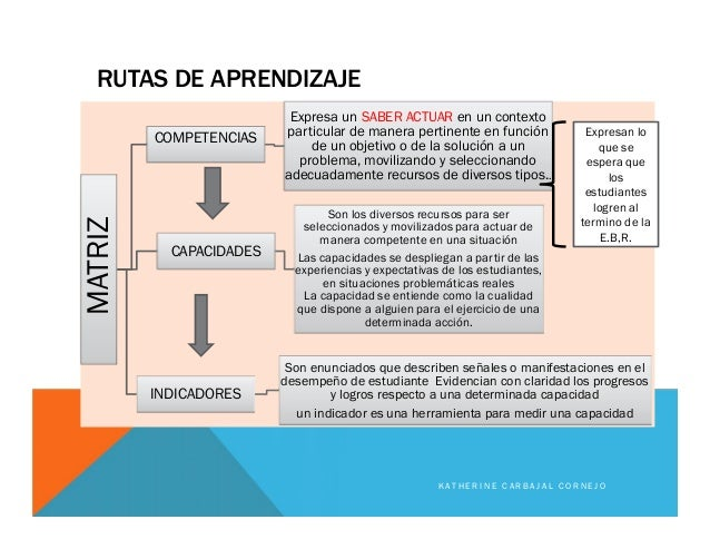 RUTAS DE APRENDIZAJE MATRIZ COMPETENCIAS Expresa un SABER ACTUAR en un contexto particular de manera pertinente en función...