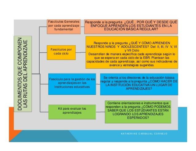 DOCUMENTOSQUECOMPONEN LASRUTASDELAPRENDIZAJE Fascículos Generales por cada aprendizaje fundamental Responde a la pregunta ...