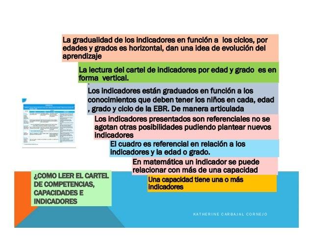 ¿COMO LEER EL CARTEL DE COMPETENCIAS, CAPACIDADES E INDICADORES La lectura del cartel de indicadores por edad y grado es e...