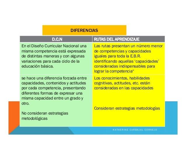 DIFERENCIAS D.C.N RUTAS DEL APRENDIZAJE En el Diseño Curricular Nacional una misma competencia está expresada de distintas...
