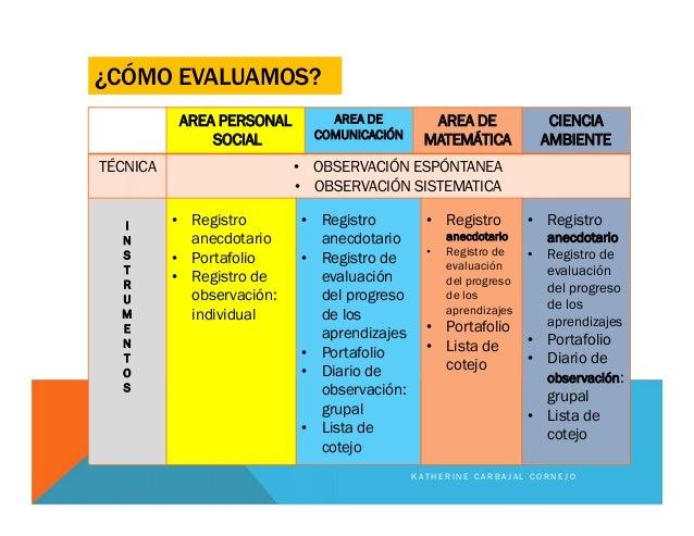 ¿CÓMO EVALUAMOS? AREA PERSONAL SOCIAL AREA DE COMUNICACIÓN AREA DE MATEMÁTICA CIENCIA AMBIENTE TÉCNICA • OBSERVACIÓN ESPÓN...
