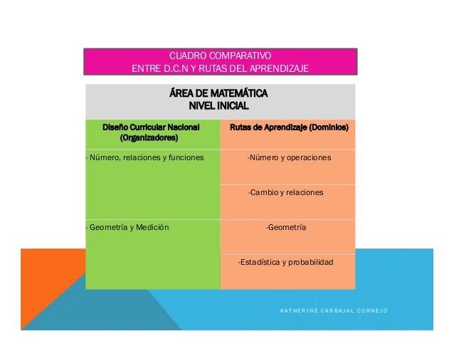 ÁREA DE MATEMÁTICA NIVEL INICIAL Diseño Curricular Nacional (Organizadores) Rutas de Aprendizaje (Dominios) - Número, rela...