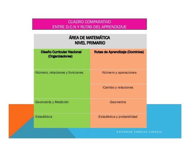 ÁREA DE MATEMÁTICA NIVEL PRIMARIO Diseño Curricular Nacional (Organizadores) Rutas de Aprendizaje (Dominios) - Número, rel...