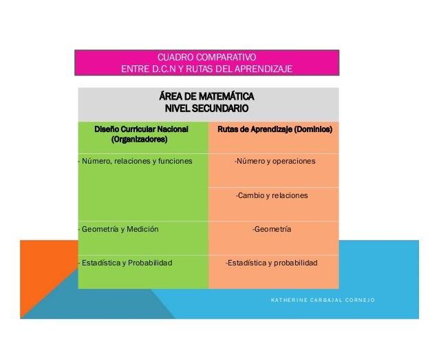 ÁREA DE MATEMÁTICA NIVEL SECUNDARIO Diseño Curricular Nacional (Organizadores) Rutas de Aprendizaje (Dominios) - Número, r...