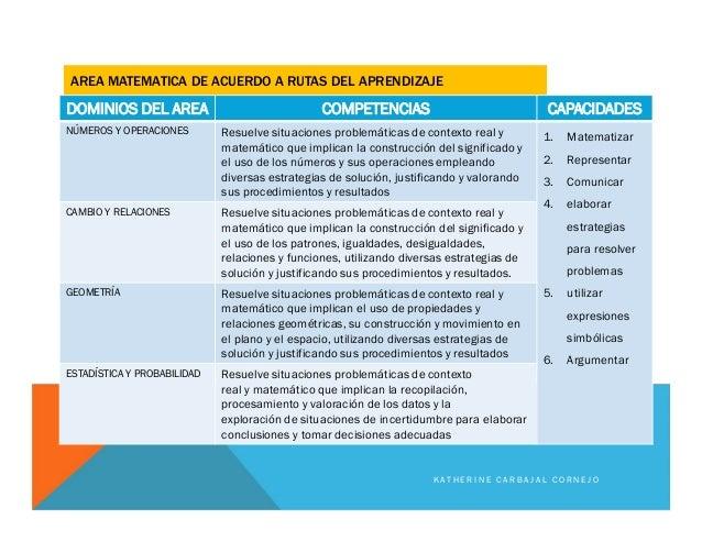AREA MATEMATICA DE ACUERDO A RUTAS DEL APRENDIZAJE DOMINIOS DEL AREA COMPETENCIAS CAPACIDADES NÚMEROS Y OPERACIONES Resuel...