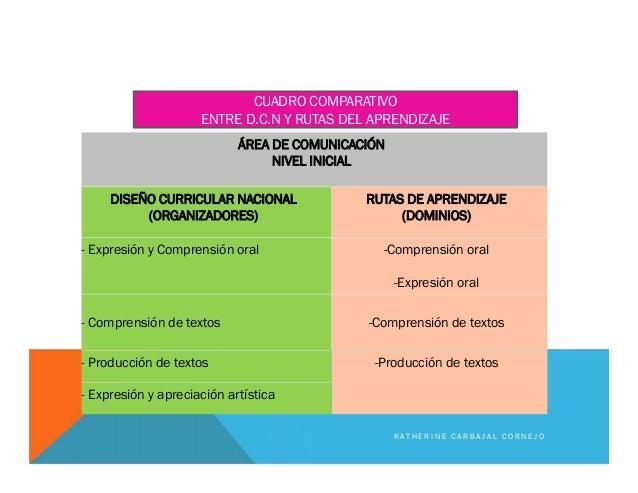 ÁREA DE COMUNICACIÓN NIVEL INICIAL DISEÑO CURRICULAR NACIONAL (ORGANIZADORES) RUTAS DE APRENDIZAJE (DOMINIOS) - Expresión ...