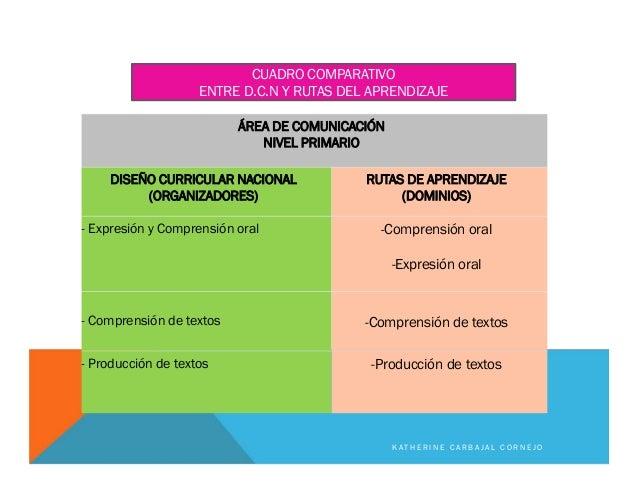 ÁREA DE COMUNICACIÓN NIVEL PRIMARIO DISEÑO CURRICULAR NACIONAL (ORGANIZADORES) RUTAS DE APRENDIZAJE (DOMINIOS) - Expresión...