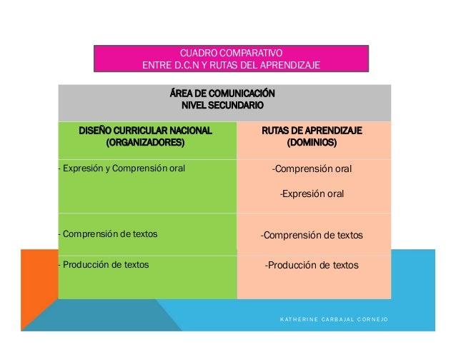 ÁREA DE COMUNICACIÓN NIVEL SECUNDARIO DISEÑO CURRICULAR NACIONAL (ORGANIZADORES) RUTAS DE APRENDIZAJE (DOMINIOS) - Expresi...