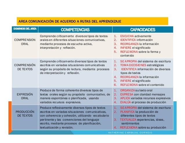 DOMINIOS DEL AREA COMPETENCIAS CAPACIDADES COMPRENSION ORAL Comprende críticamente diversos tipos de textos orales en dife...