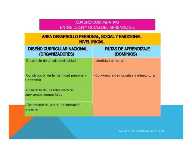 AREA DESARROLLO PERSONAL, SOCIAL Y EMOCIONAL NIVEL INICIAL DISEÑO CURRICULAR NACIONAL (ORGANIZADORES) RUTAS DE APRENDIZAJE...