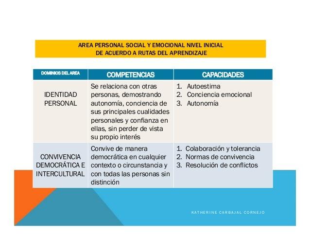 DOMINIOS DEL AREA COMPETENCIAS CAPACIDADES IDENTIDAD PERSONAL Se relaciona con otras personas, demostrando autonomía, conc...