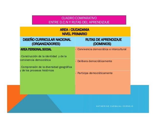 AREA : CIUDADANIA NIVEL PRIMARIO DISEÑO CURRICULAR NACIONAL (ORGANIZADORES) RUTAS DE APRENDIZAJE (DOMINIOS) AREA PERSONAL ...