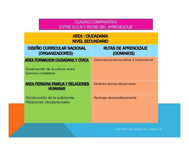 AREA : CIUDADANIA NIVEL SECUNDARIO DISEÑO CURRICULAR NACIONAL (ORGANIZADORES) RUTAS DE APRENDIZAJE (DOMINIOS) AREA FORMACI...