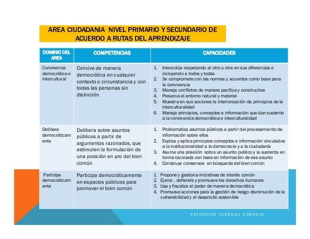 AREA CIUDADANIA NIVEL PRIMARIO Y SECUNDARIO DE ACUERDO A RUTAS DEL APRENDIZAJE DOMINIO DEL AREA COMPETENCIAS CAPACIDADES C...