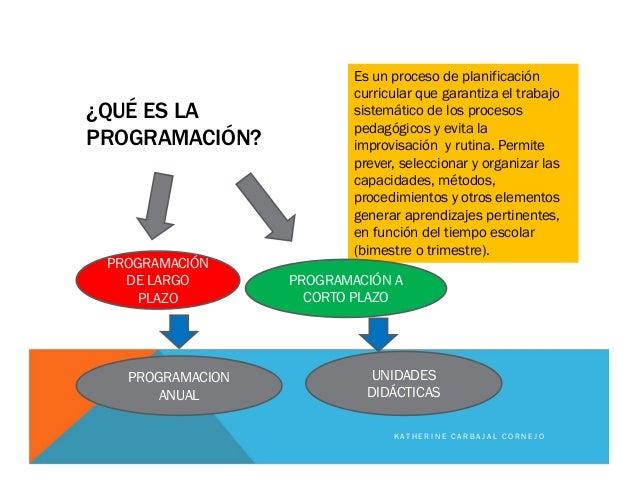 ¿QUÉ ES LA PROGRAMACIÓN? Es un proceso de planificación curricular que garantiza el trabajo sistemático de los procesos pe...