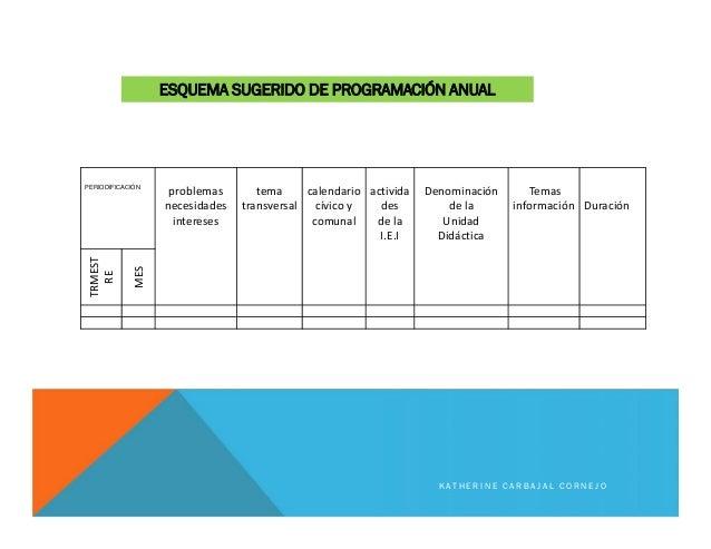 ESQUEMA SUGERIDO DE PROGRAMACIÓN ANUAL PERIODIFICACIÓN problemas necesidades intereses tema transversal calendario cívico ...
