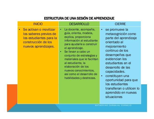 ESTRUCTURA DE UNA SESIÓN DE APRENDIZAJE INICIO DESARROLLO CIERRE • Se activan o movilizar los saberes previos de los estud...