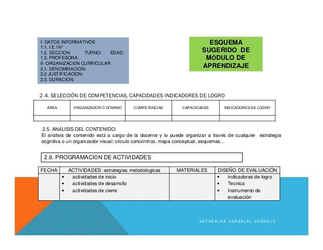 ÁREA ORGANIZADOR O DOMINIO COMPETENCIAS CAPACIDADES INDICADORES DE LOGRO FECHA ACTIVIDADES: estrategias metodologicas MATE...