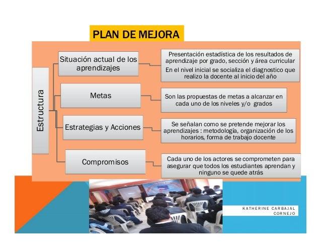 PLAN DE MEJORAEstructura Situación actual de los aprendizajes Presentación estadística de los resultados de aprendizaje po...