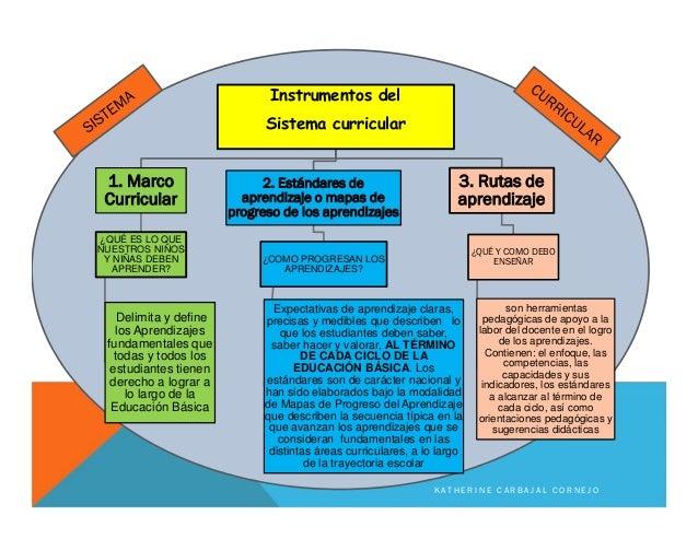 Instrumentos del Sistema curricular 1. Marco Curricular ¿QUÉ ES LO QUE NUESTROS NIÑOS Y NIÑAS DEBEN APRENDER? Delimita y d...