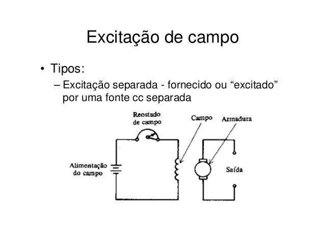 Tipos de campos eletricos