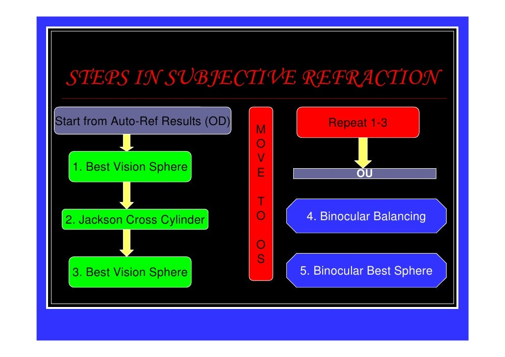 STEPS IN SUBJECTIVE REFRACTIONStart from Auto-Ref Results (OD)Start from Ret Results (OD)                 Repeat 1-3      ...