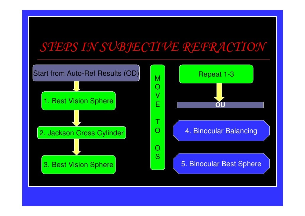 STEPS IN SUBJECTIVE REFRACTIONStart from Auto-Ref Results (OD)            Repeat 1-3                                   M  ...