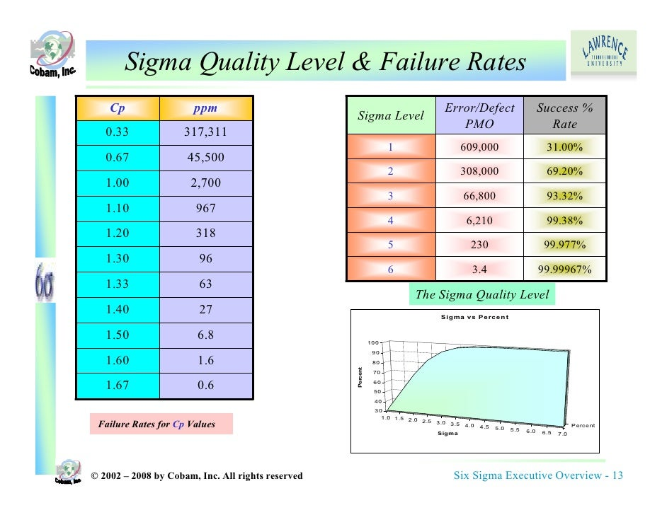 Six sigma executive overview sigma sciox Gallery