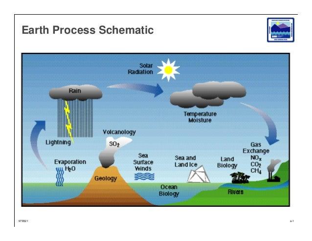 Earth Process Schematic  97E021  a-1
