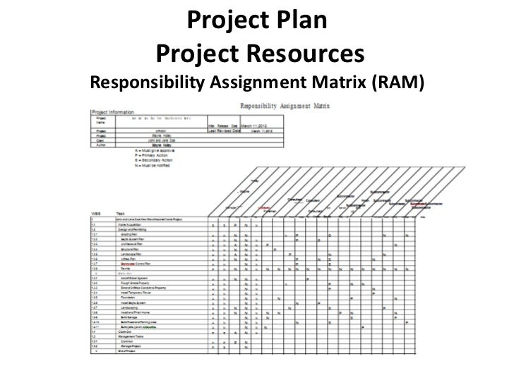 Construction Project Management Class Project Presentation as well Template Processing Pid further Template Chemical Experiment Of Middle School besides Template Bathroom Floor Plan besides Project Reporting Burndown Charts. on gantt chart