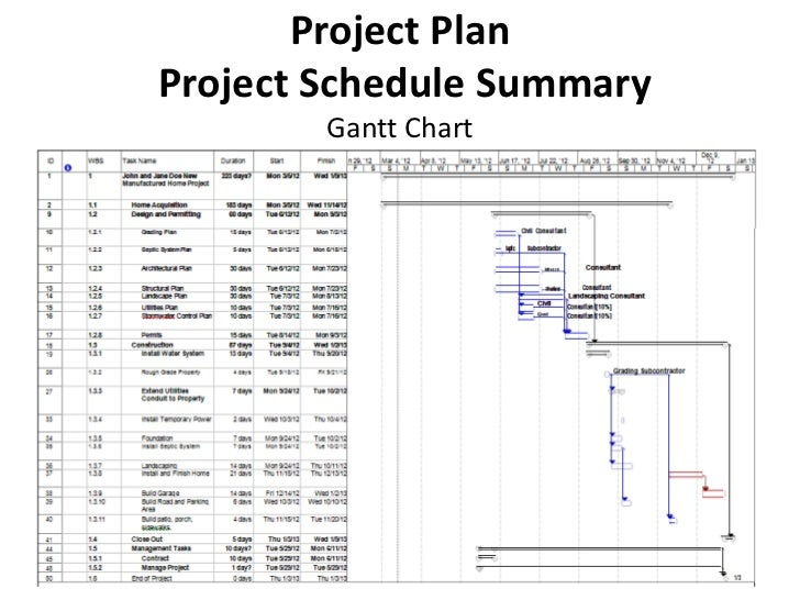 Project PlanProject Schedule Summary Gantt Chart ...  Construction Project Plan Template