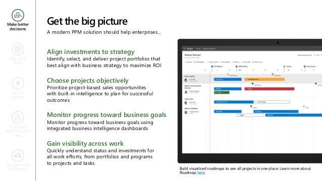 Get the big picture A modern PPM solution should help enterprises… Make better decisions Get more done Deliver quicker Run...