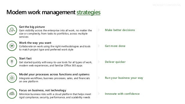 Modern work management strategies MICROSOFT CONFIDENTIAL Get the big picture Gain visibility across the enterprise into al...