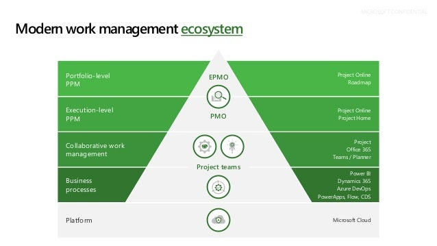 Modern work management ecosystem MICROSOFT CONFIDENTIAL EPMO PMO Project teams Project Online Roadmap Project Online Proje...