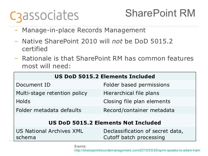 records management in sharepoint 2010 Records management in sharepoint 2010: implications and issues last updated  28 november 2011 page 2 of 13 contents a preface to the national.