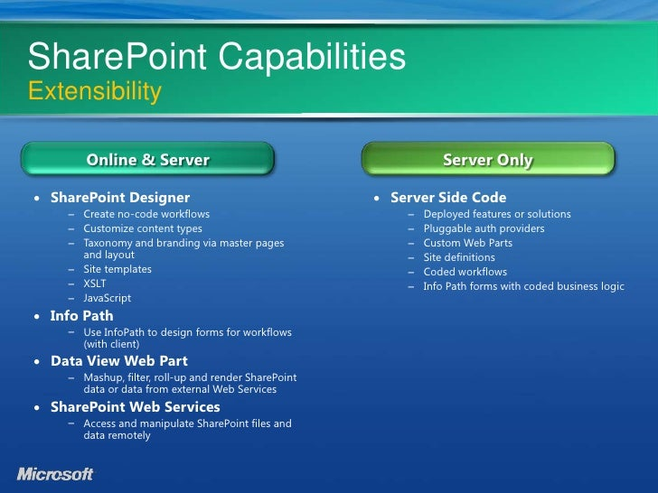 introduction to microsoft sharepoint online capabilities security d rh slideshare net