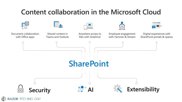 Tell your story with SharePoint pages and news Build digital employee experiences with communication sites Integrate Share...
